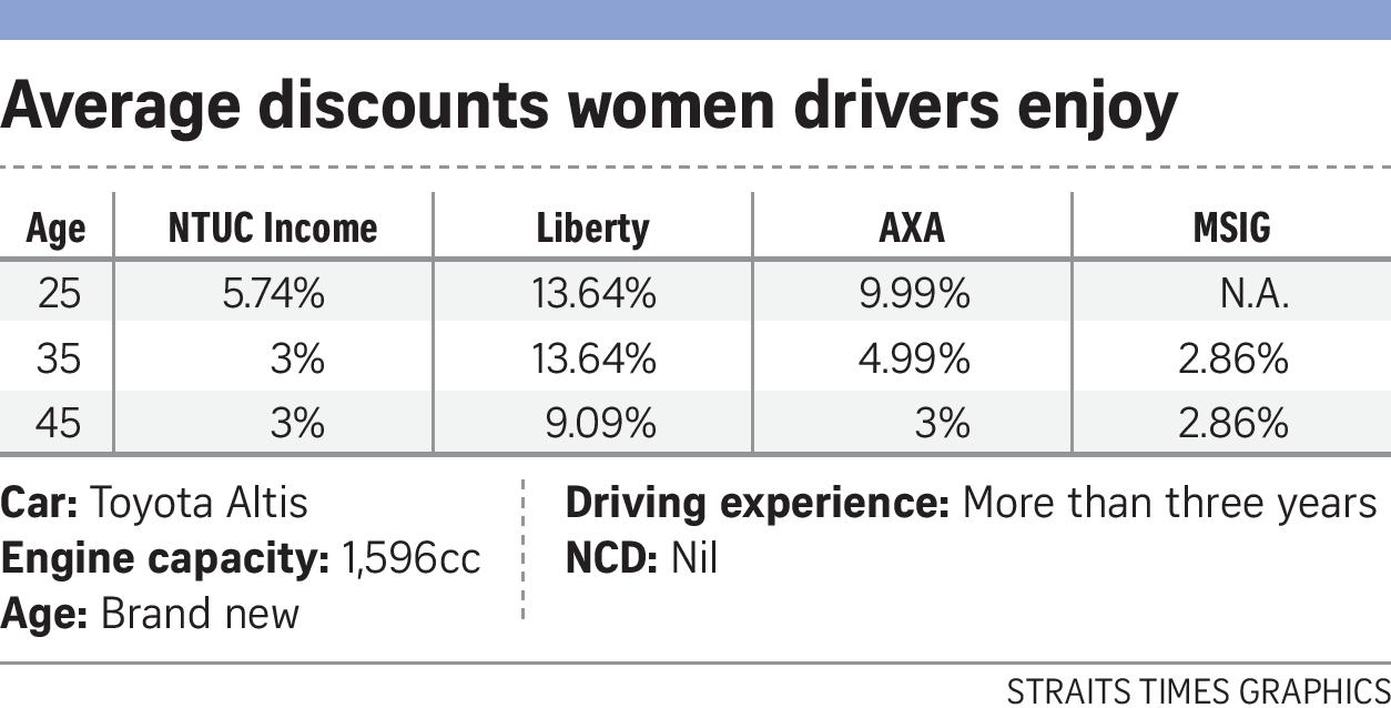 Straits Times women in singapore pay less than men for car insurance