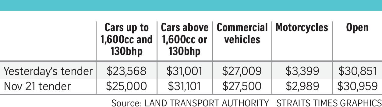 coe prices after first round of bidding in december 2018