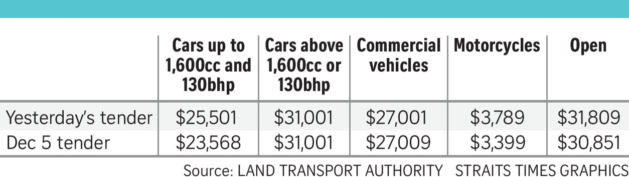 coe prices up straits times graphics