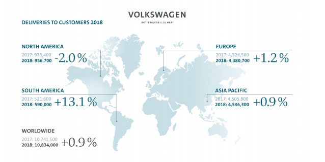 VW Group sales