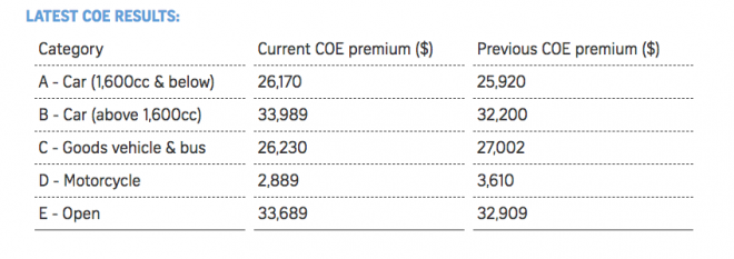 Latest COE prices