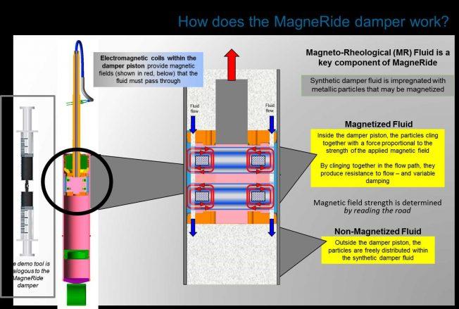 magnetorheological suspension