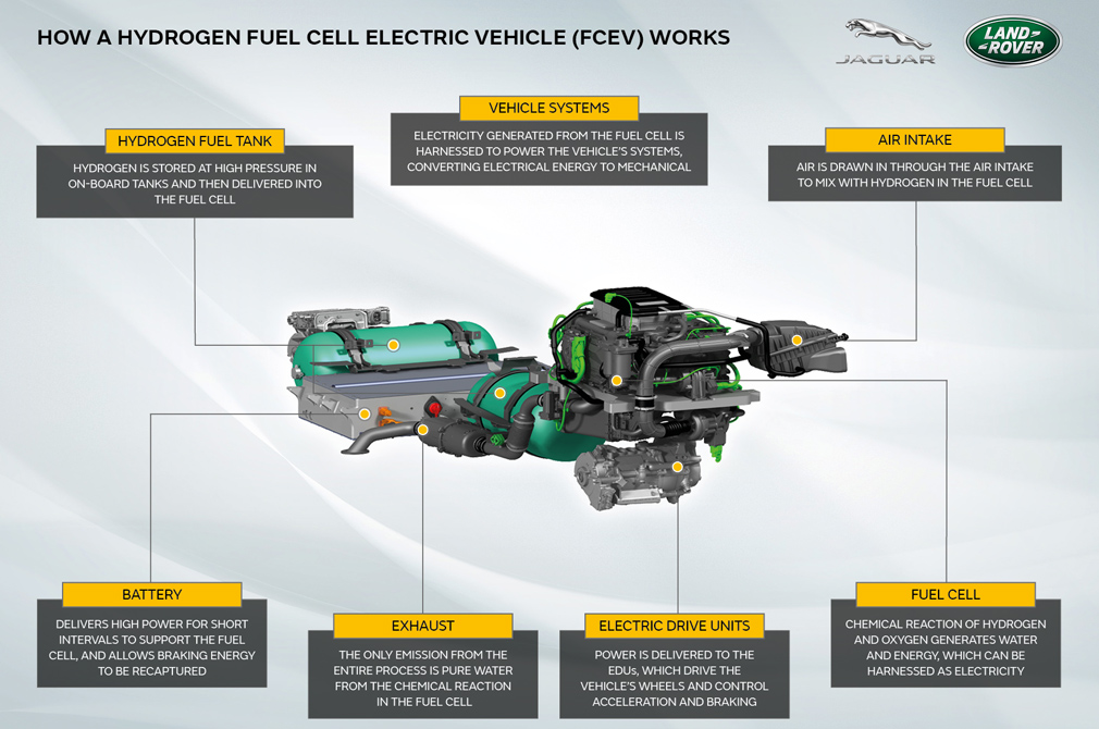 hydrogen-powered Defender